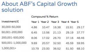 Capital growth table abf